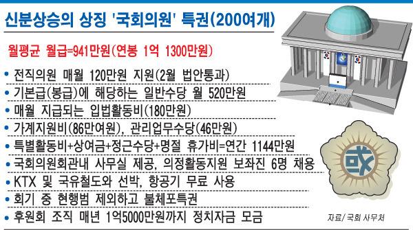 의국대사 안철수 - 국회의원의 200 가지 특권 --  한번 생각해봅시다 : undefined