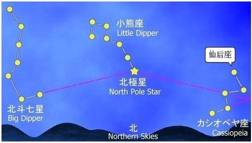 북극성(北極星)은 옛날이나 지금이나 같을까?